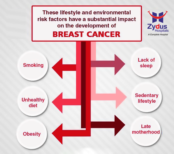 // Prevention is better than cure //  Routine screenings and checkups are a must to keep a check on your health!  #GoodHealth #ZydusHospitals #Ahmedabad #BreastCancer #WomenHealth