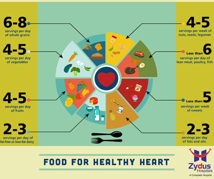 We have tips to help you take control of your heart health. See these guides to heart wellness on healthy eating!  #HealthyEating #HeartHealth #ZydusHospital #Ahmedabad