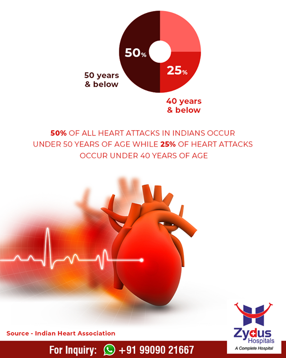 Did you know this #interesting fact?  #heartattacks #ZydusHospitals #Ahmedabad #GoodHealth #Gujarat