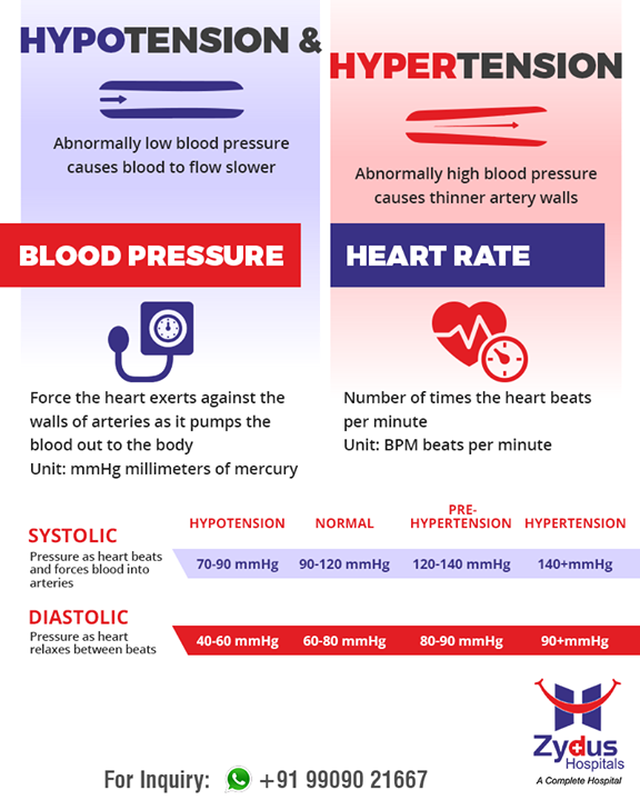 Get to know about #hypertension & #hypotension!    #ZydusHospitals #StayHealthy #Ahmedabad #GoodHealth
