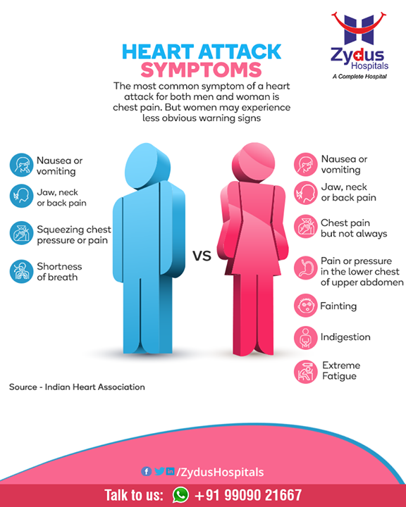 Classic heart attack symptoms don't only affect men. Women can have them too. Below are the warnings signs of a heart attack in Men vs Women  #HeartAttacks #HeartCare #HeartDisease #GoodHeartCare #StayHealthy #ZydusCare #ZydusHospitals #Ahmedabad #Gujarat