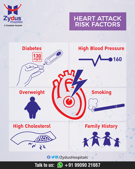 Knowing your risks is the first step to avoiding a heart attack. Here are risk factors that increase the chance of heart attack.  #HeartAttacks #HeartCare #HeartDisease #GoodHeartCare #StayHealthy #ZydusCare #ZydusHospitals #Ahmedabad #Gujarat