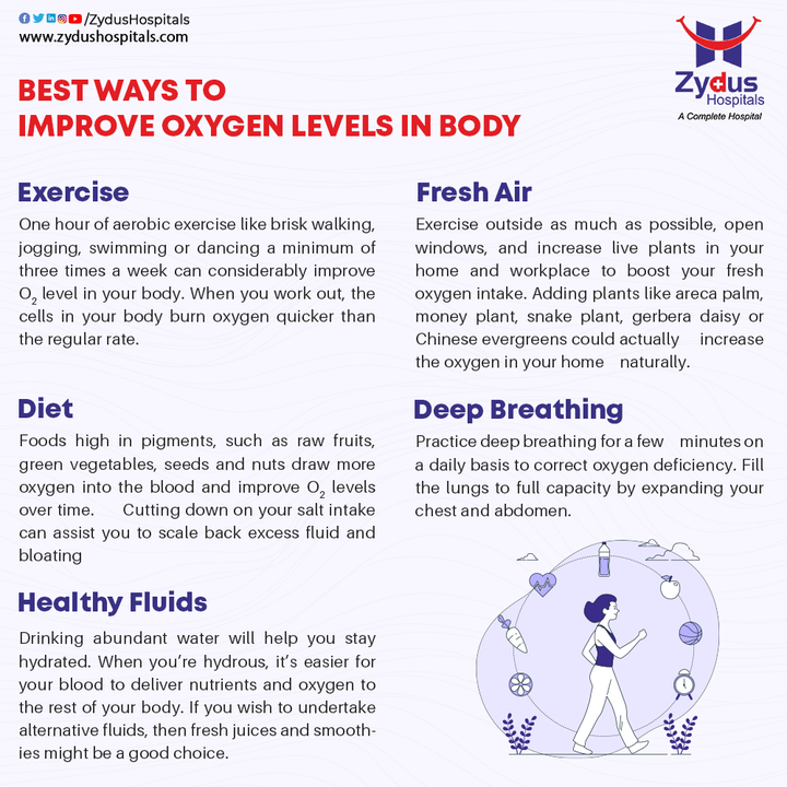 Your blood oxygen level is a measure of how much oxygen your red blood cells are carrying. Maintaining the precise balance of oxygen-saturated blood is vital to your health. If an oximeter measured your SpO2 between 95 and 100 percent, it is in a normal range.   The best ways to improve oxygen levels in the body include exercise, diet, healthy fluids, fresh air & deep breathing. These are activities that every individual should inculcate in their life for a healthy living.   #OxygenLevel #SpO2 #Oximeter #Oxygen #Exercise #Diet #DeepBreathing #COVID19 #Hospital #Health #ZydusHospitals #HealthCare #StayHealthy #ZydusCare #Ahmedabad #Gujarat #BestHospitalinAhmedabad