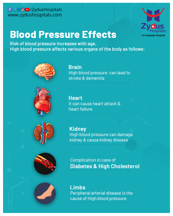 Maintaining a healthy blood pressure is very important because the higher your blood pressure fluctuates from the normal range of 120/80 mmHg, the higher are the chances of having health issues. All of our body's important organs, such as brain and heart, receive nutrients and oxygen through the blood flow. If the blood pressure isn't controlled, over time high blood pressure can cause the arteries to become thicker. This makes them prone to be clogged more easily, leading to a stroke or heart attack.  #ZydusHospitals #BloodPressure #BP #Hypertension #HighBloodPressure #LowBloodPressure #Pulse #Health #HealthCare #HealthyHeart #StayHealthy #ZydusCare #Ahmedabad #Gujarat #BestHospitalinAhmedabad