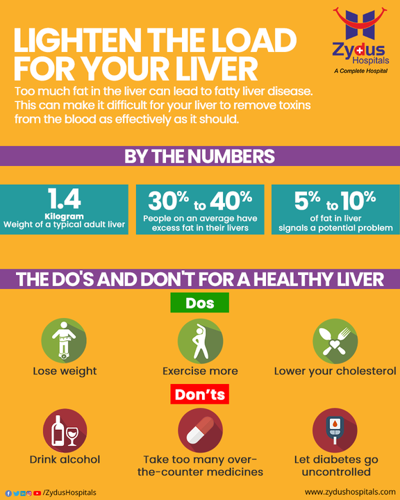 An increased build-up of fat in the liver is of major concern. With Liver being the driving force in performing multiple life-supporting functions, its efficiency becomes utmost important. Liver has the ability to repair itself and hence maintaining your overall lifestyle can reverse early liver damage.  #FattyLiver #Liver #LiverDiseases #LiverCancer #HealthyLiver #AlcoholicLiver #Fibrosis #Hepatitis #Gastroenterologist #Ultrasound #ZydusHospitals #HealthCare #StayHealthy #ZydusCare #BestHospitalinAhmedabad #Ahmedabad #GoodHealth
