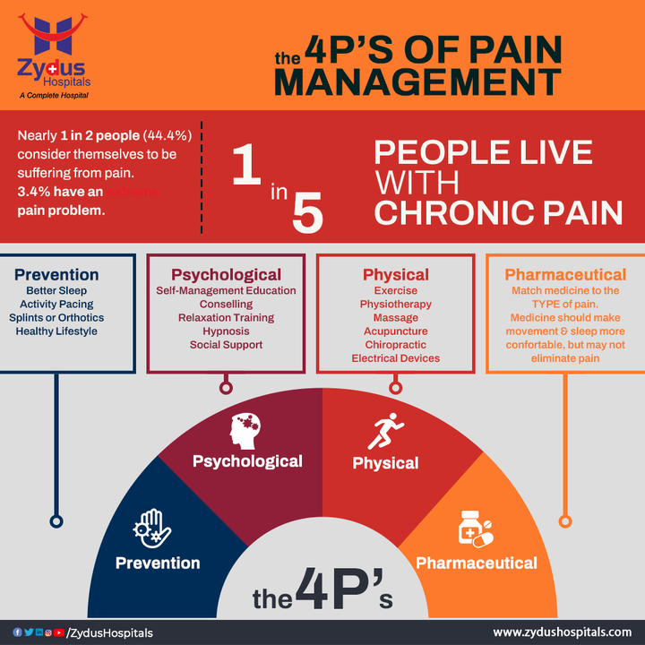 Pain is a warning sign that indicates a problem that needs attention. Understanding the underlying causes of pain can help improve treatments and alleviate suffering. Zydus Hospital aims to raise public awareness around pain, pain management & the latest advances in pain treatment.  Living with pain can have adverse effects on your health, hence it is necessary to consult a specialist if the pain persists. You can visit our Zydus Pain Clinic & reach out to our Pain Specialist Dr. Milan Mehta.  #Pain #ChronicPain #PainCounts #PainManagement #PainTherapy #PainAwareness #PainCare #CancerPain #ZydusPainClinic #PainClinic #ZydusHospitals #HealthCare #StayHealthy #ZydusCare #BestHospitalinAhmedabad #Ahmedabad #GoodHealth