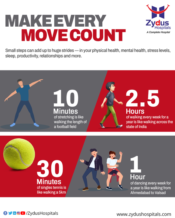 Movement is the fundamental aspect of life!  Movement is not only about losing calories & staying flexible because it is a holistic affair for the body.  Do not stay restricted to the sedentary lifestyle and welcome movement as a way of living.  Make every move count because even the smallest steps can add up to the huge stride.  Begin with 10 minutes of walk everyday so that you can level up-to 30 minutes & 1 hour eventually.  #Movement #MakeEveryMoveCount #StayActive #StayFit #Walk #Dance #Stretch #Exercise #HealthNFitness #InterestingFacts #ZydusHospitals #StayHealthy #ZydusCare #BestHospitalinAhmedabad #Ahmedabad #GoodHealth